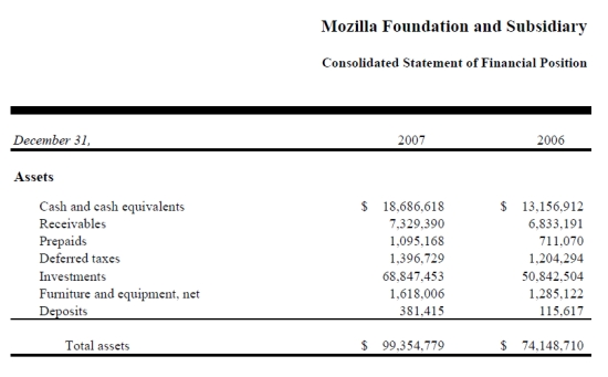 mozilla_financialreport